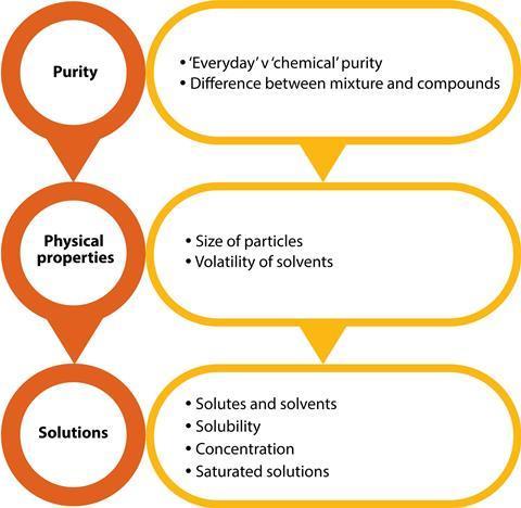 Evaporation, filtration and crystallisation | CPD | RSC ...