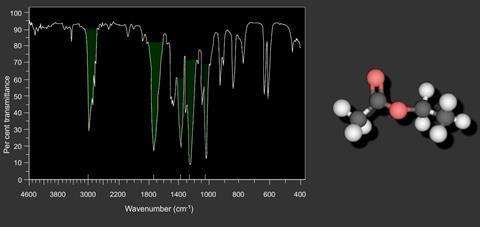 interactive spectrum